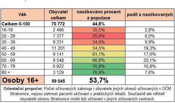 Proti covidu je očkovaná polovina obyvatel Strakonicka